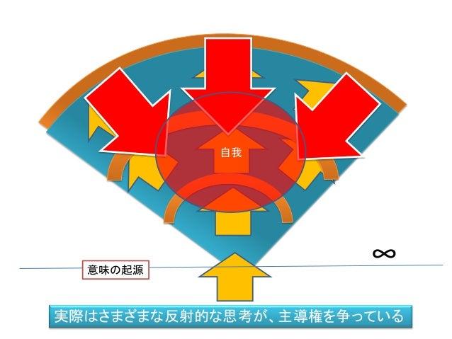 ∞意味の起源 実際はさまざまな反射的な思考が、主導権を争っている 自我