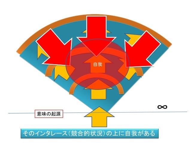 ∞意味の起源 そのインタレース(競合的状況)の上に自我がある 自我