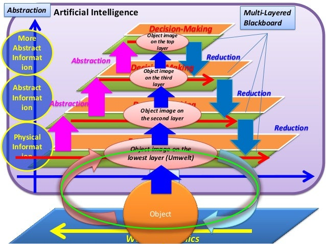 Physical Informat ion Abstract Informat ion More Abstract Informat ion Abstraction Time Decision-Making Decision-Making De...
