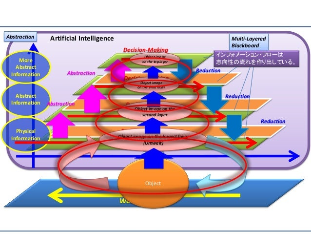 Decision-Making Physical Information Abstract Information More Abstract Information Abstraction Time Decision-Making Decis...