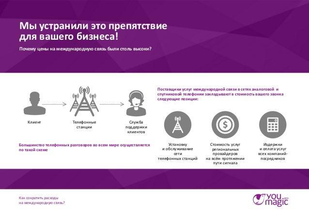 Как сократить расходы на международную связь? Slide 3