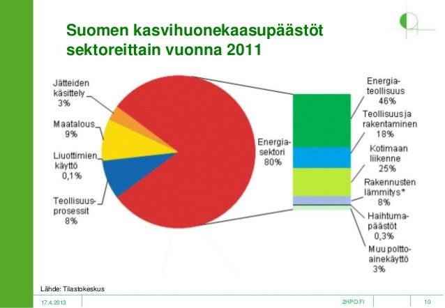 Suomen Hiilidioksidipäästöt