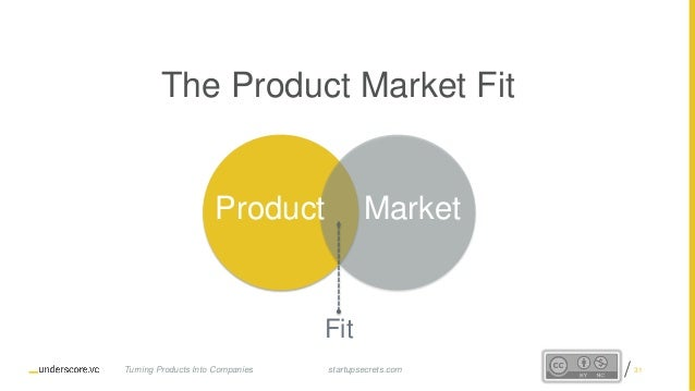 Proprietary and Confidential The Product Market Fit MarketProduct Fit startupsecrets.comTurning Products Into Companies 31