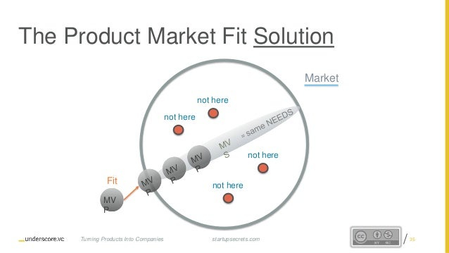 Proprietary and Confidential The Product Market Fit Solution Market not here not here not here not here Fit MV P startupse...