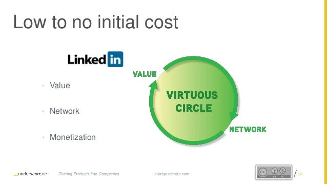 Proprietary and Confidential Low to no initial cost • Value • Network • Monetization startupsecrets.comTurning Products In...