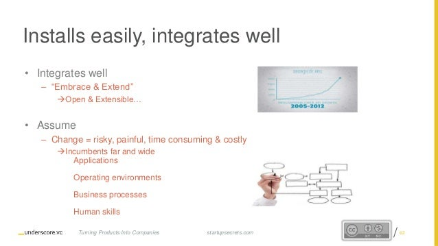 """Proprietary and Confidential • Integrates well – """"Embrace & Extend"""" Open & Extensible… • Assume – Change = risky, painful..."""
