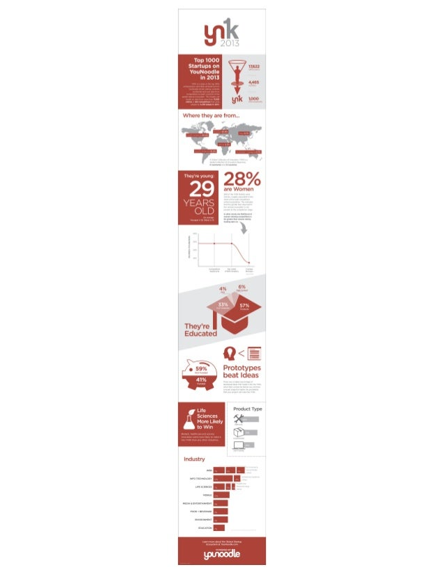 YN1K infographic - TOP1000 Start-Ups on YouNoodle in 2013