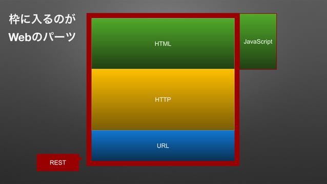 REST   [ ] HTTP GraphQL / JSON URL?