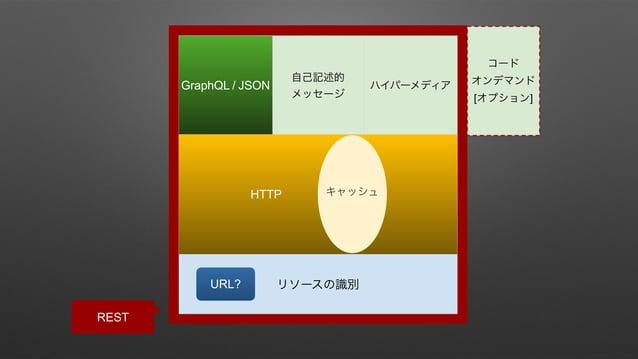 REST  Web • URL, HTTP, HTML