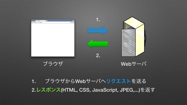 Web 1. 2. 1. Web 2. (HTML, CSS, JavaScript, JPEG,...) URL,