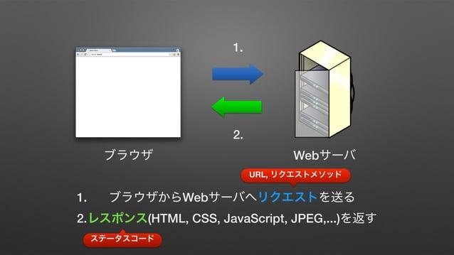 .rb wiki GitHub yochiyochirb meetups Wiki New Page