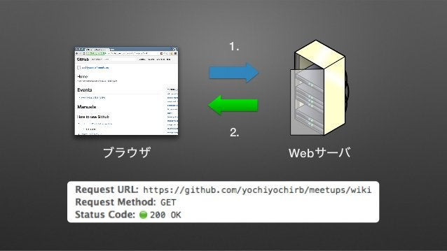 .rb wiki https://github.com/yochiyochirb/meetups/wiki/_new