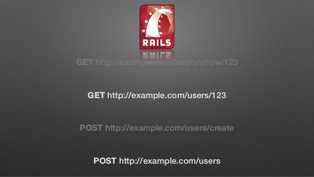 GET POST PUT DELETE /users index create - - /users/123 show - update destroy GET /users/new → new ( ) GET /users/123/edit...