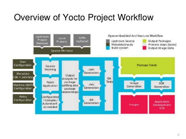 Yocto Project introduction