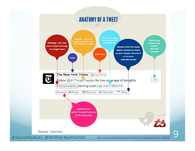 http://www.mediabistro.com/alltwitter/tweet-anatomy_b45620 9@JoyceMSullivan    @YoFiFest  #yofifestSM