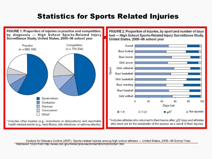 Injury Soccer Statistics In The United - image 6