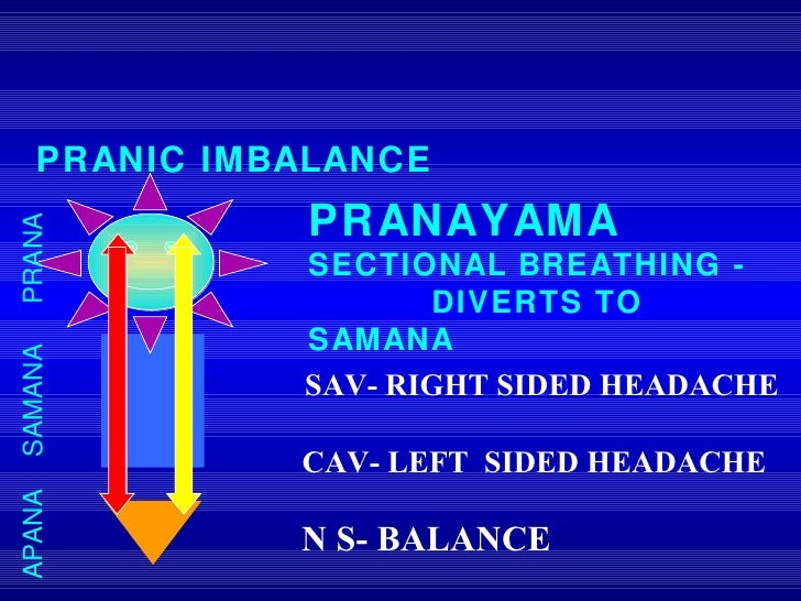 PRANA SAMANA APANA PRANIC IMBALANCE PRANAYAMA SECTIONAL BREATHING -  DIVERTS TO SAMANA SAV- RIGHT SIDED HEADACHE CAV- LEFT...