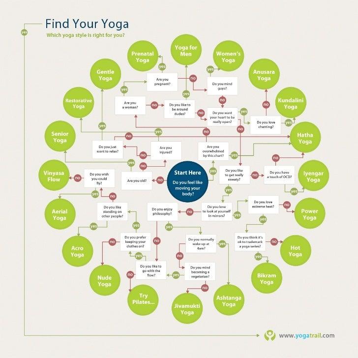 Yoga trailinfographics