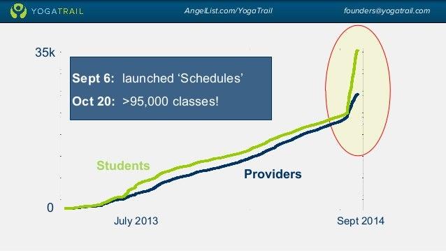 AngelList.com/YogaTrail founders@yogatrail.com  Sept 6: launched 'Schedules'  Oct 20: >95,000 classes!  July 2013 Sept 201...