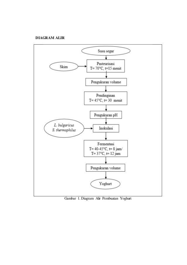 Laporan praktikum yoghurt diagram alir gambar 1 diagram alir pembuatan yoghurt ccuart Choice Image