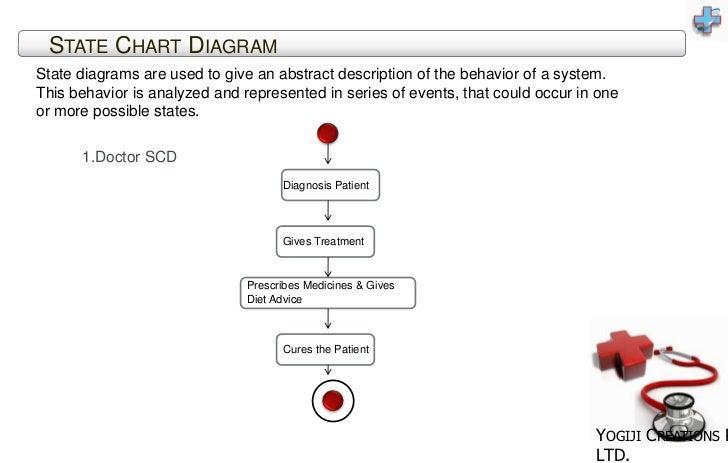 Flow Chart Diagram Hospital Management System Hospital Management