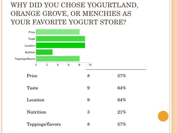 Yogurt stores—which is best powerpoint