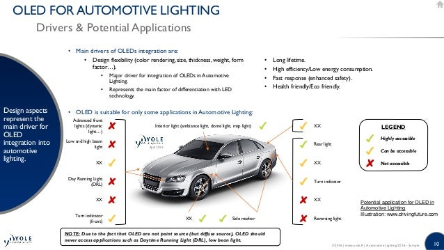 Automotive Lighting: Technology, Industry, and Market ...