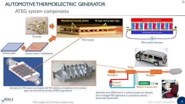 18 AUTOMOTIVE THERMOELECTRIC GENERATOR ATEG system components ©2016   www.yole.fr   Automotive World TE pellets TEG module...