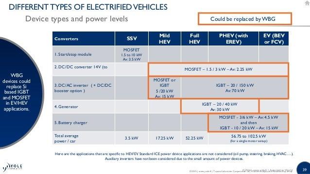 39 Converters SSV Mild HEV Full HEV PHEV (with EREV) EV (BEV or FCV) 1. Start/stop module MOSFET 1.5 to 10 kW Av: 3.5 kW 2...