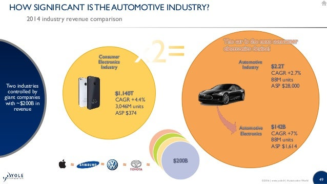 micro environment of automobile industry Macro-environmental factors affecting today's the natural environment or natural resources the most successful automobile makers are aware that.