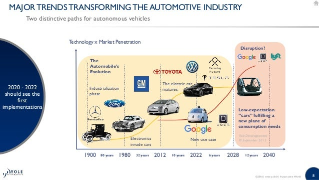 what does the future of automotive market hold? 2016 presentation yol…, Presentation templates