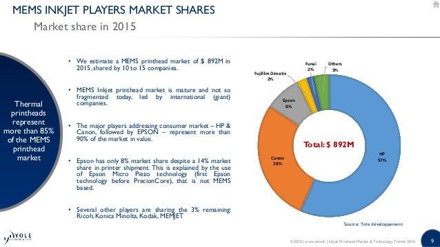 Image result for Konica unit eyes 8% market share