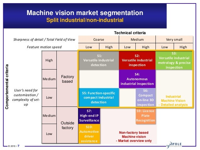Machine-to-Machine: Vision 2020 Is India ready to seize a ...