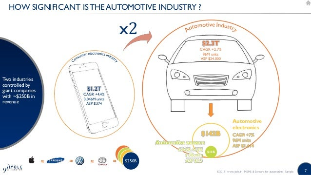 MEMS and Sensors for Automotive 2017 Report by Yole