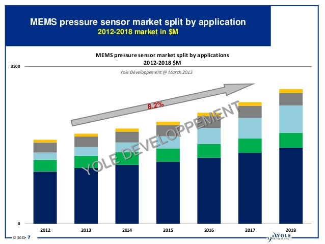 Mems Pressure Sensor Report 2013 Report By Yole Developpement