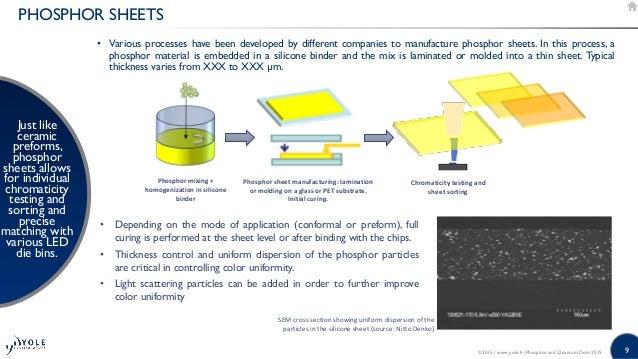 Phosphors & Quantum Dots 2015: LED Downconverters for ...