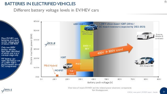 Power Electronics For Ev Hev 2016 Market Innovations And