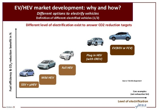 Power Electronics In Electric And Hybrid Vehicles 2014