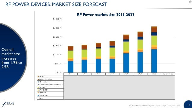 RF Power Market and Technologies 2017 : GaN, GaAs and LDMOS