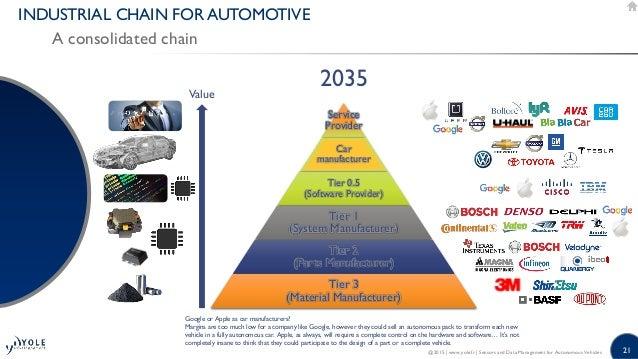 Image Result For Oem Automotivea