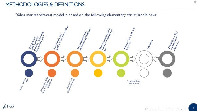 Sensors for Biometry and Recognition - 2016 Report by Yole Developpement Slide 3