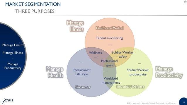 11 MARKET SEGMENTATION THREE PURPOSES Manage Health - Manage Illness - Manage Productivity @2015   www.yole.fr   Sensors f...