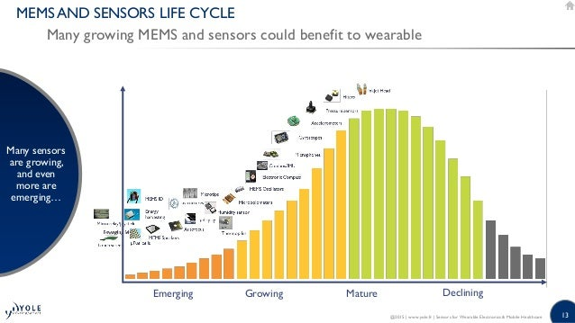 13 MEMS AND SENSORS LIFE CYCLE Many growing MEMS and sensors could benefit to wearable Many sensors are growing, and even ...