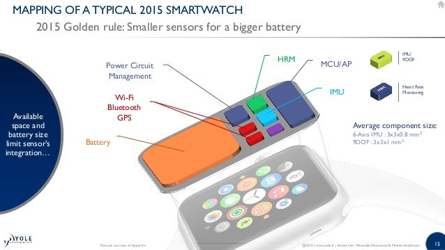 15 MAPPING OF A TYPICAL 2015 SMARTWATCH 2015 Golden rule: Smaller sensors for a bigger battery Available space and battery...