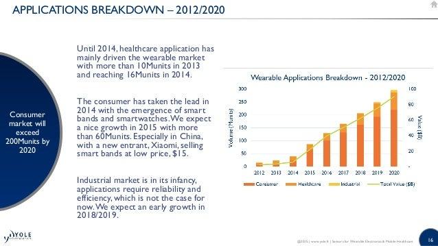 Wireless Microphone Market Worth $51 Billion By 2025 | CAGR: 9%