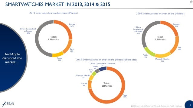 17 SMARTWATCHES MARKET IN 2013, 2014 & 2015 And Apple disrupted the market… @2015   www.yole.fr   Sensors for Wearable Ele...