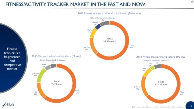 18 FITNESS/ACTIVITY TRACKER MARKET IN THE PAST AND NOW Fitness tracker is a fragmented and competitive market @2015   www....