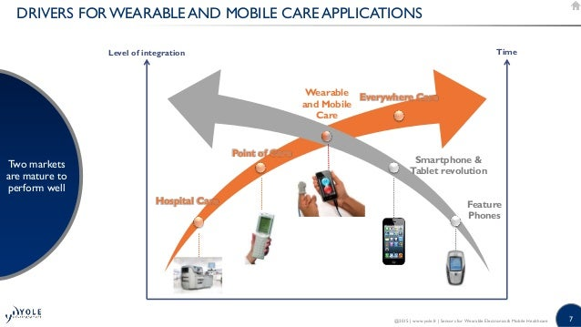 7 DRIVERS FOR WEARABLE AND MOBILE CARE APPLICATIONS Two markets are mature to perform well @2015   www.yole.fr   Sensors f...