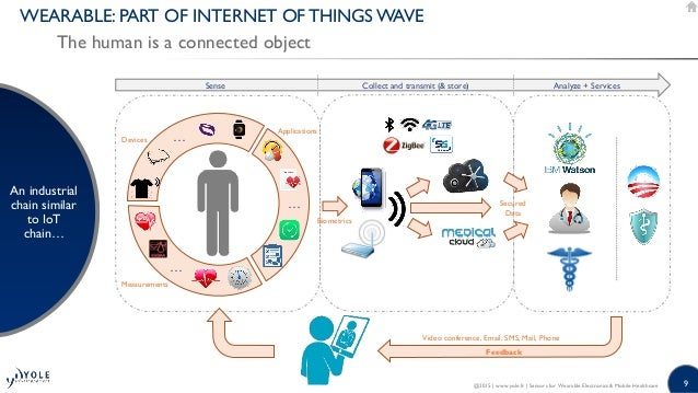 9 WEARABLE: PART OF INTERNET OF THINGS WAVE The human is a connected object An industrial chain similar to IoT chain… @201...