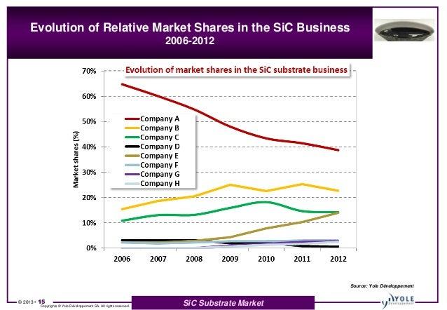 Sic Market 2013 Report By Yole Developpement